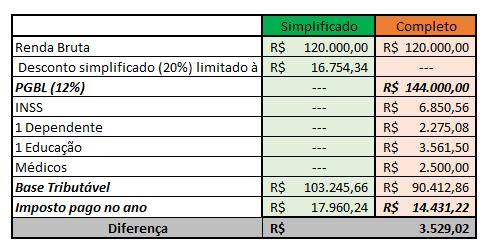 tabela pgbl exemplo
